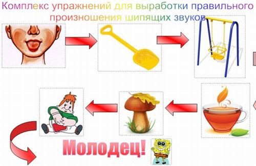 Правила выполнения артикуляционной гимнастики для шипящих звуков (Ш, Щ, Ж, Ч)
